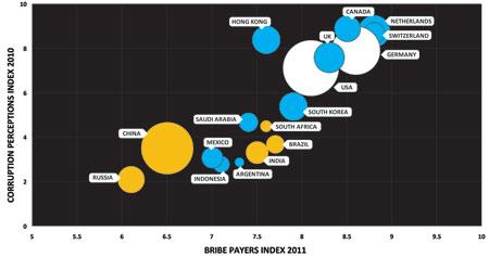 BPI bubble chart