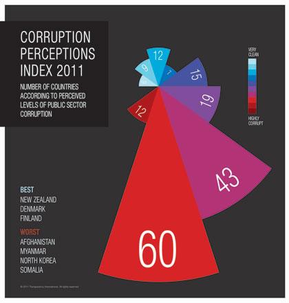 Arresting Corruption in China