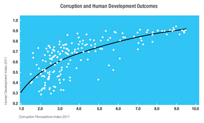 Political corruption and corruption perceptions index