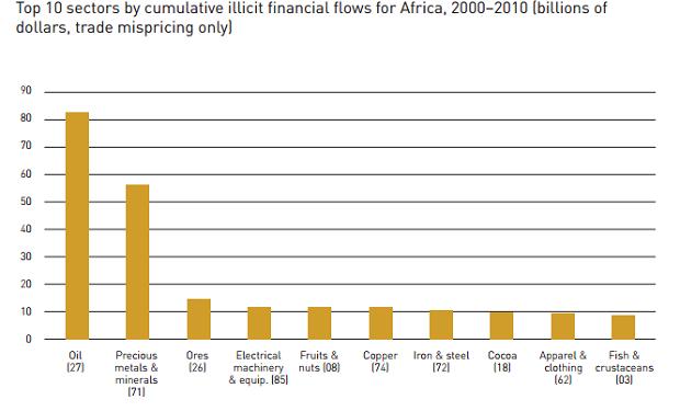 ECA_Cumulative illicit financial flows_620