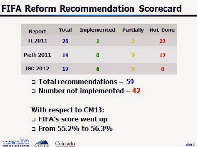 FIFA reform score card